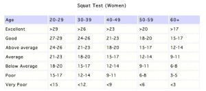 Squat Test Women